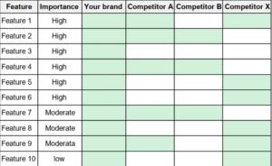 tabella di benchmarking per analisi della concorrenza
